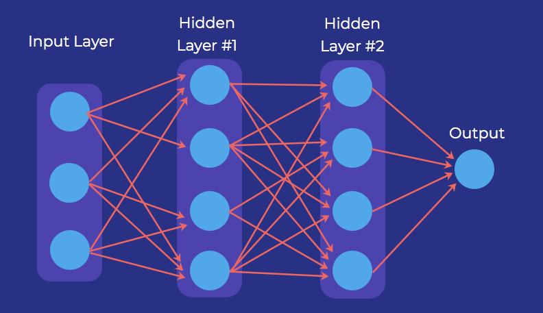 Understand Deep Learning Unit | Salesforce Trailhead