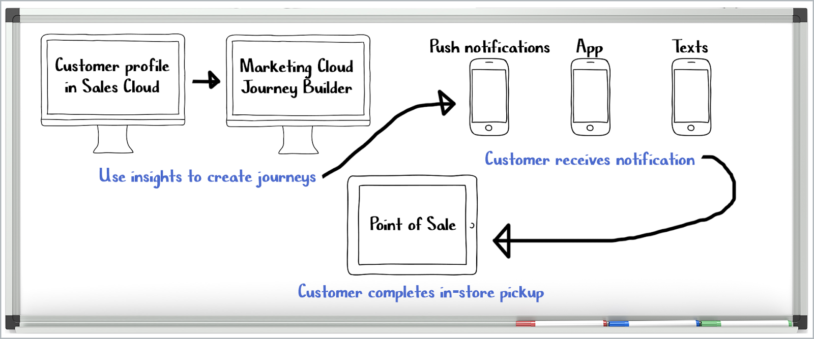 A flow showing how to use insights to create journeys, then a customer receives notification, then the customer completes an in-store pickup, as described in detail in the body copy
