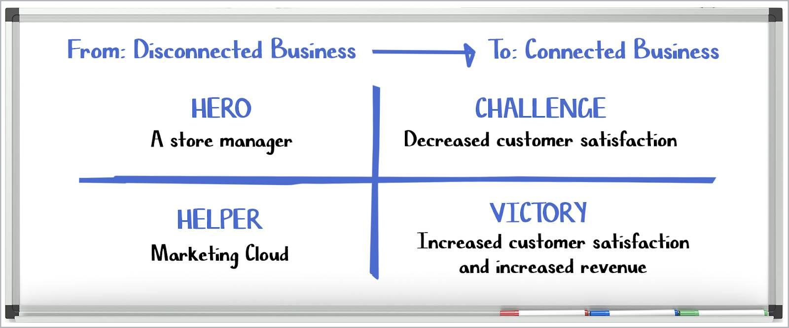 四分割されたホワイトボード。本文に記載のとおり、つながりのないビジネスからつながりのあるビジネスへの移行が示されています。