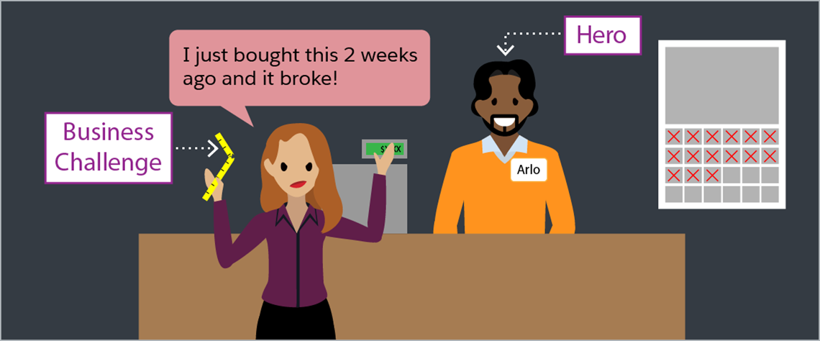 """Customer saying to Arlo, """"I just bought this 2 weeks ago and it broke!"""" The customer is presenting the business challenge and Arlo is the hero in this story."""