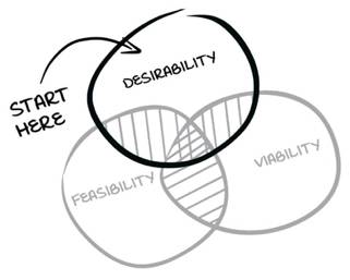 a gantt chart with DESIRABILITY, FEASIBILITY, and VIABILITY as intersecting circles and the words START HERE with an arrow pointing to DESIRABILITY