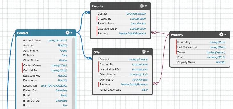 Schema builder visualization showing relationships between objects and fields within each object.