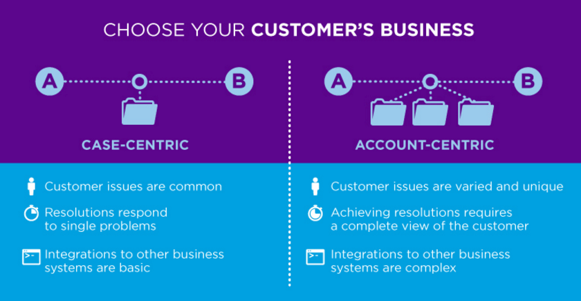 Choose your Customer's Business