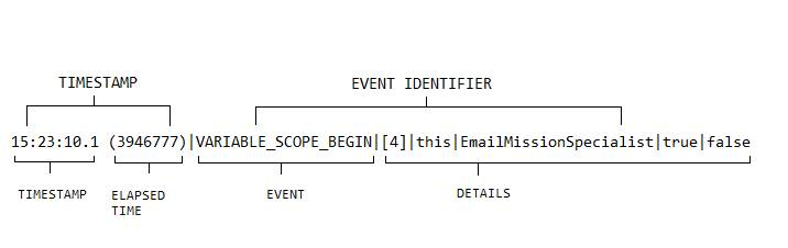 Timestamp, Event and Details in a Log