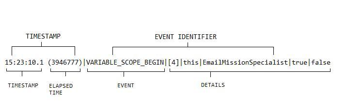 ログのタイムスタンプ、イベント、詳細