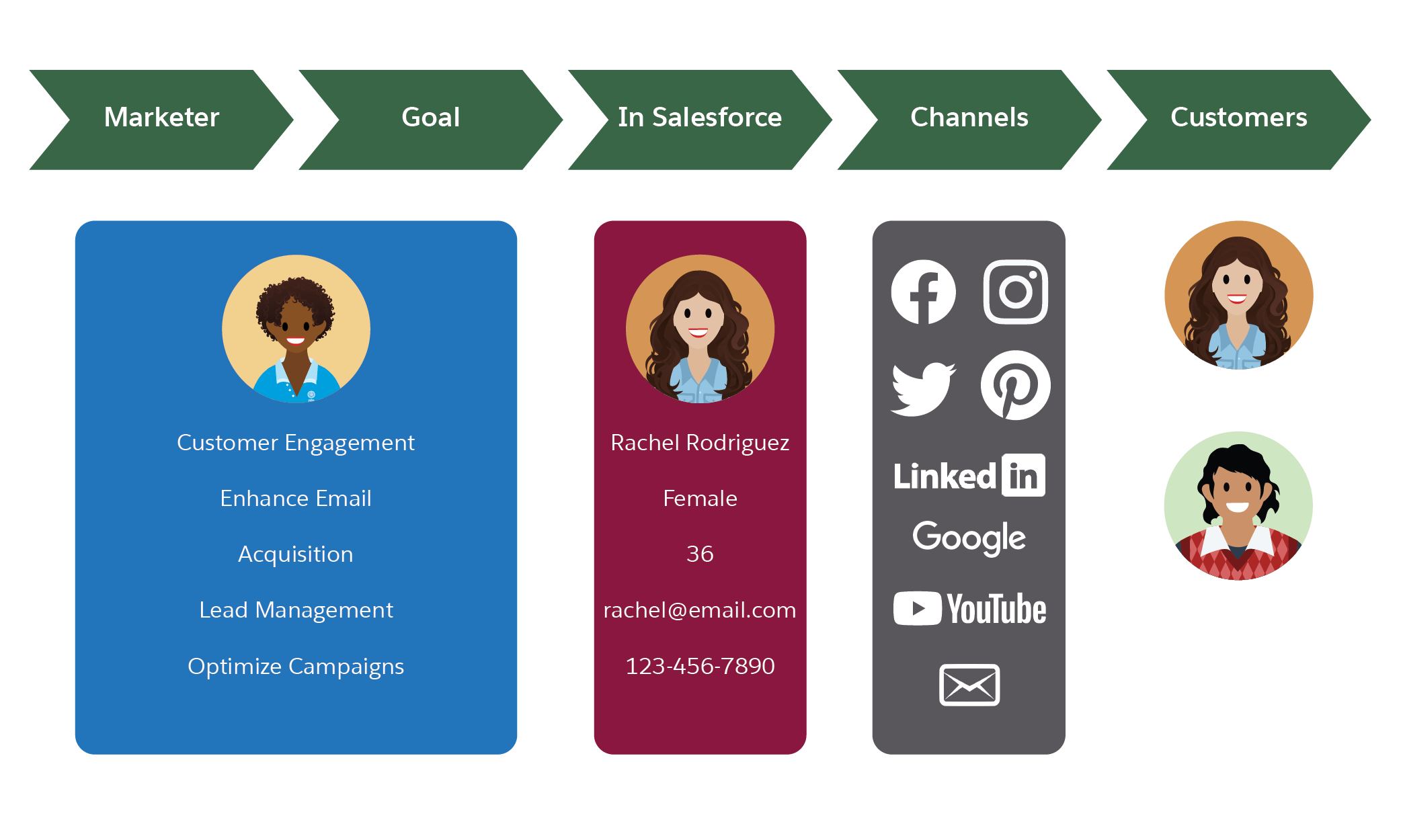 Graphic representation of strategy of marketer goals, using Salesforce data within various channels to reach new customers.