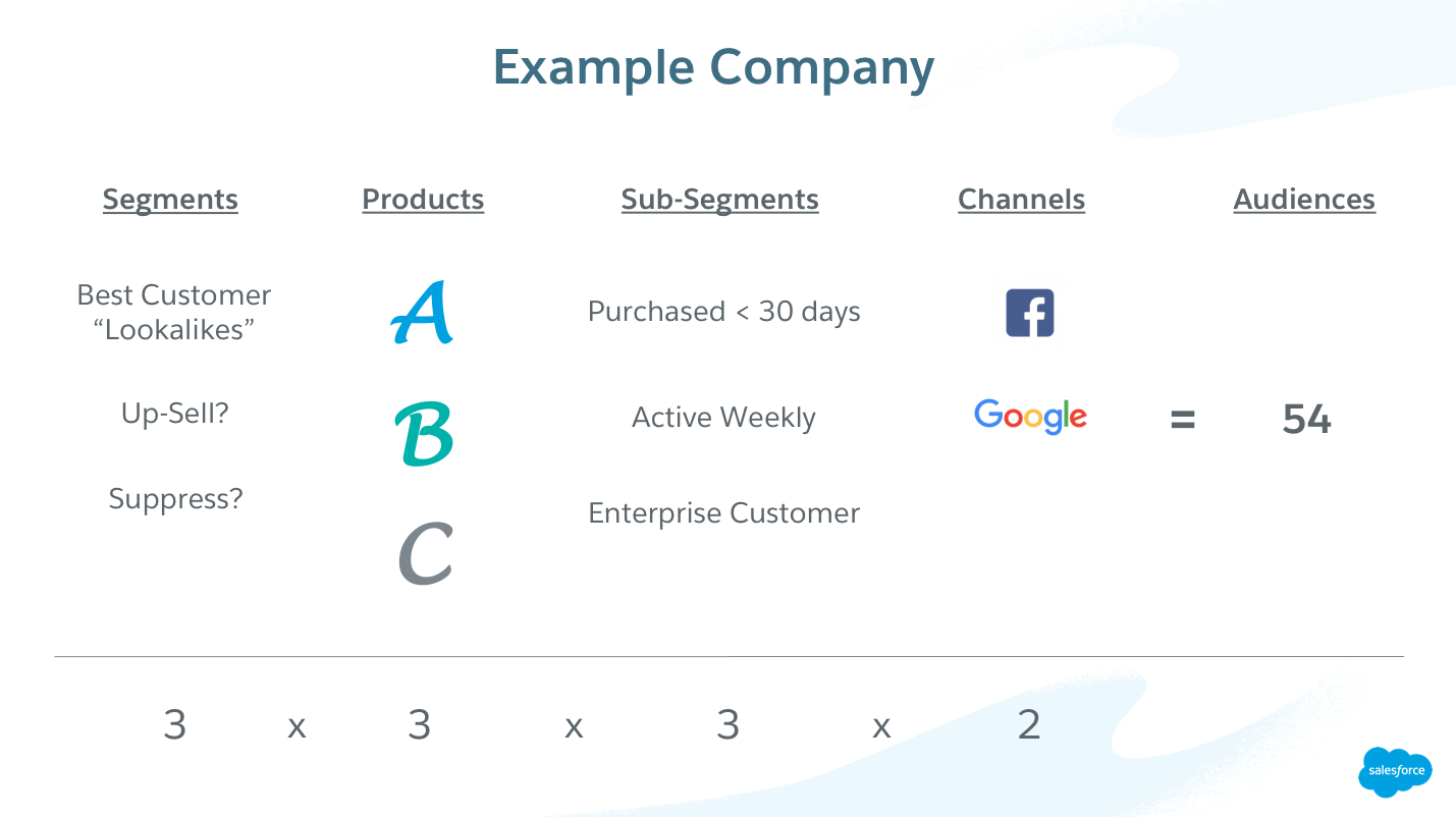 Visual representation of the video content, showing how to calculate the number of audiences based on use cases, products, subsegments, and channels.