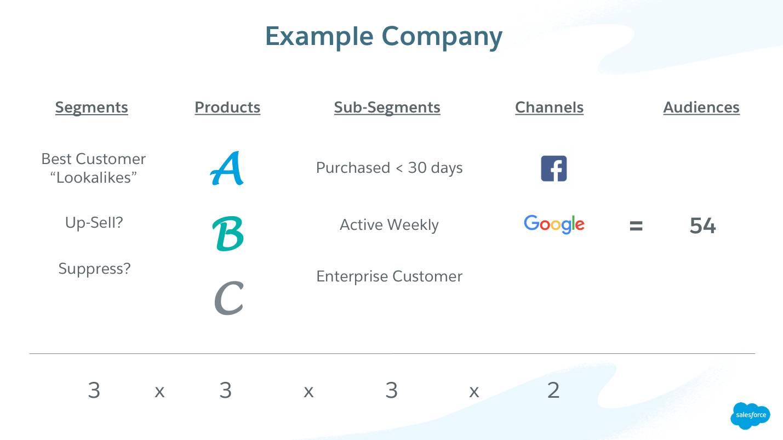 Representación visual de contenido en video, mostrando cómo calcular el número de audiencias en base a casos de uso, productos, subsegmentos y canales.