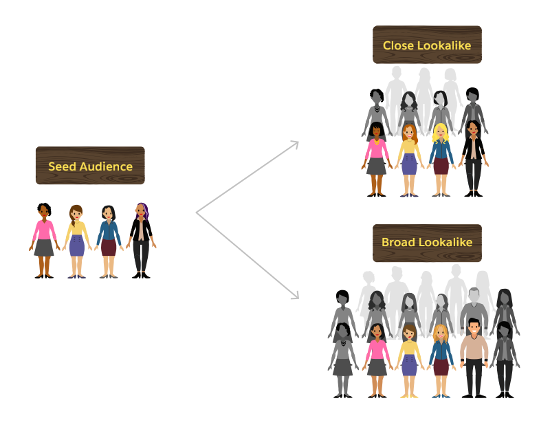 A seed audience of people becomes two different lookalike audiences: a close lookalike audience and a broad lookalike audience.