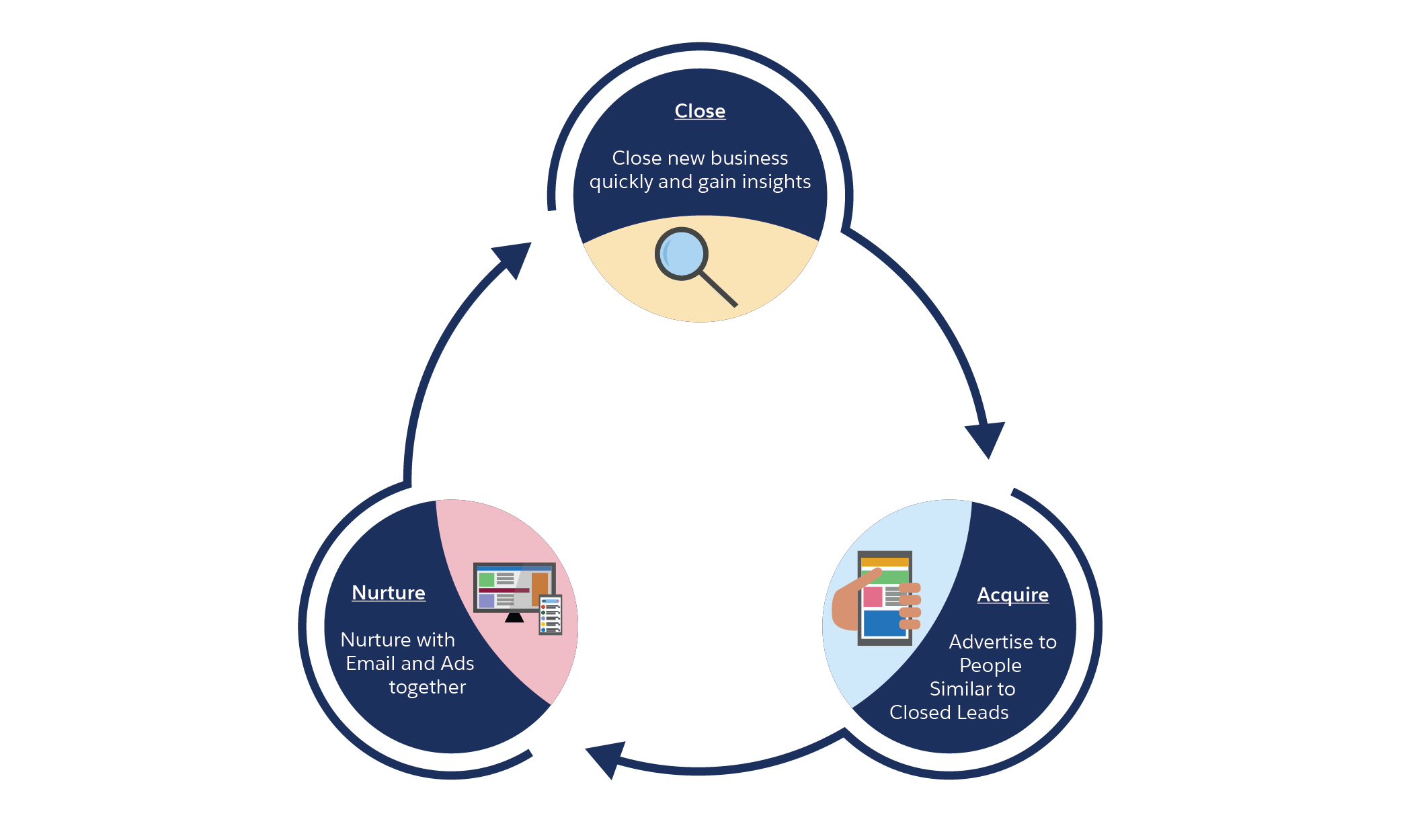 A set of arrows in a circle connect the words: Acquire: Advertise to people similar to closed leads; Nurture: Nurture with email and ads together; and Close: Close new business quickly and gain insights.
