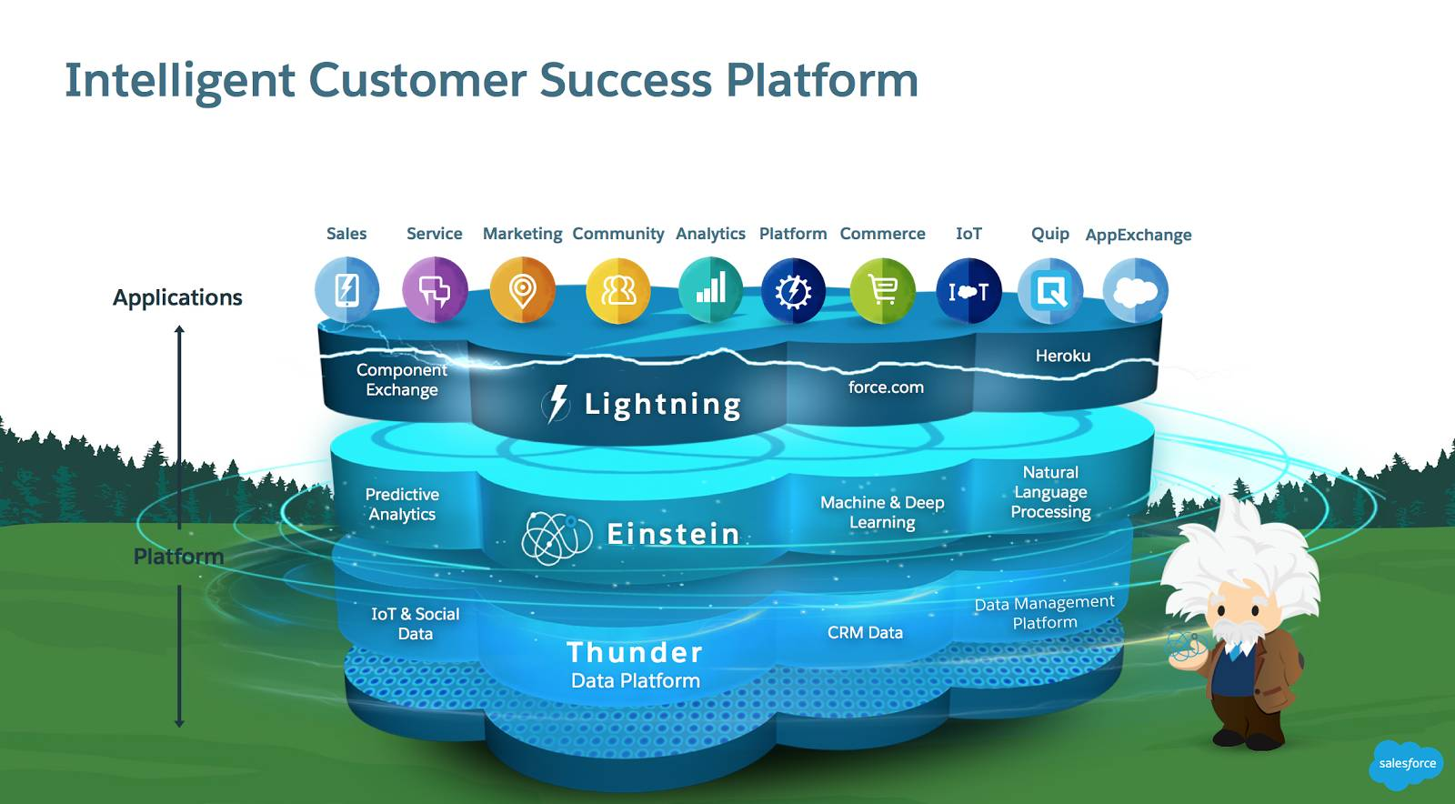 Graphic showing the data, intelligence, and application layers of the Salesforce Intelligent Customer Success Platform. The data layer includes IoT, social media, CRM, and core banking data. The intelligence layer includes analytics, machine and deep learning, and natural language processing. The applications layer includes Sales, Service, Marketing, Community, Analytics, Platform, Commerce, IoT, Quip, AppExchange.
