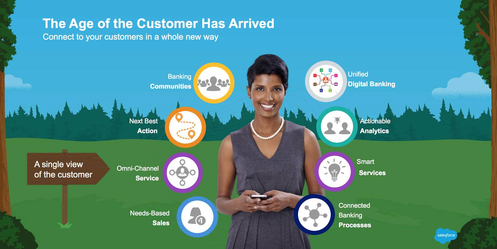 Graphic illustrating the Age of the Customer and the Salesforce services for banks: Unified Digital Banking, Actionable Analytics, Smart Services, Connected Banking Processes, Needs-Based Sales, Omni-Channel Service, Next Best Action, Banking Communities