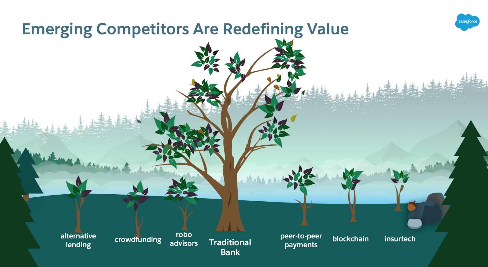 fintech (芽を出し始めた複数の小さな木) がどのように登場して従来の銀行 (1 本の大きな木) をおびやかす存在になるかを示す画像