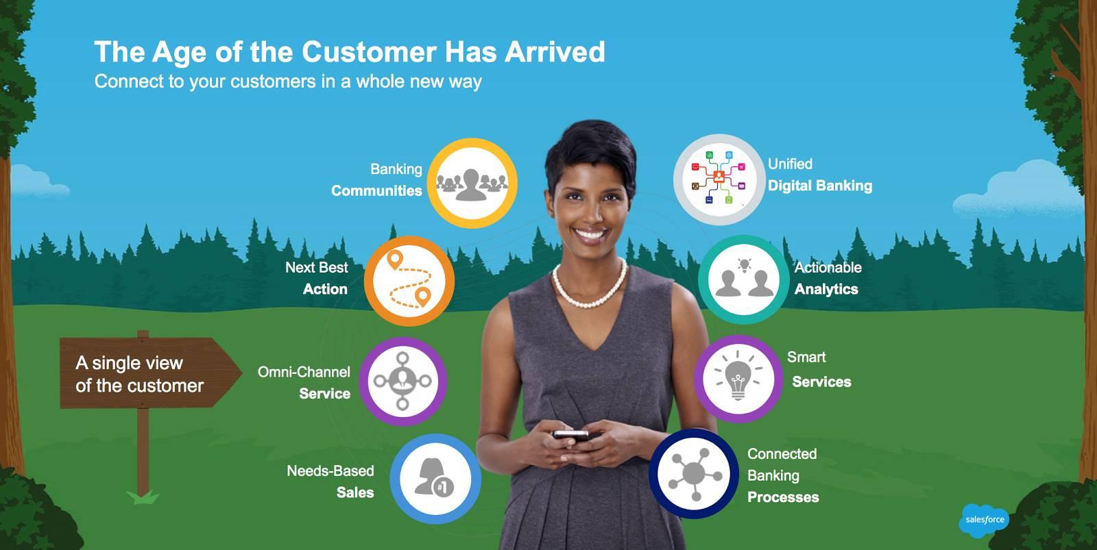 「顧客の時代」と Salesforce の銀行向けサービス (統合デジタルバンキング、アクション可能な分析、スマートサービス、コネクテッドバンキングプロセス、ニーズベースの営業、オムニチャネルサービス、ネクストベストアクション、バンキングコミュニティ) を示すグラフィック
