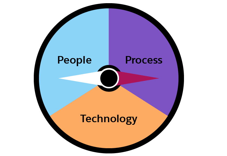 Compass graphic with equal division between People, Process, and Technology.