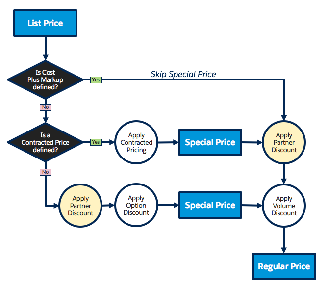 Pricing flow diagram when ApplyPartnerDiscountFirst__c is 1