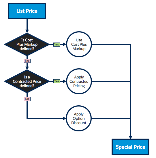 Pricing Flow for Special Price