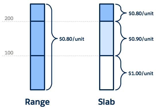 Range and Slab pricing diagram