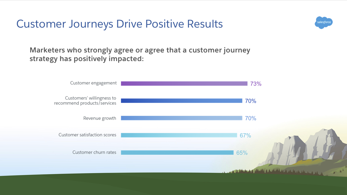 Survey results show 73% for customer engagement, 70% for customers' willingness to recommend products and services, 70% for revenue growth, 67% for customer satisfaction scores, and 65% for customer churn rates. All metrics are positively affected by implementing a customer journey strategy.