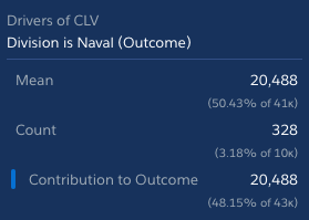 Division is Naval (Outcome) details