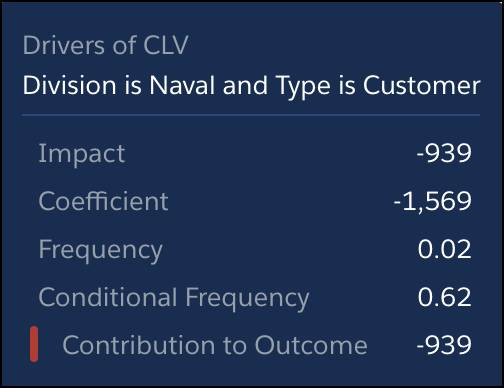 Division is Naval and Type is Customer