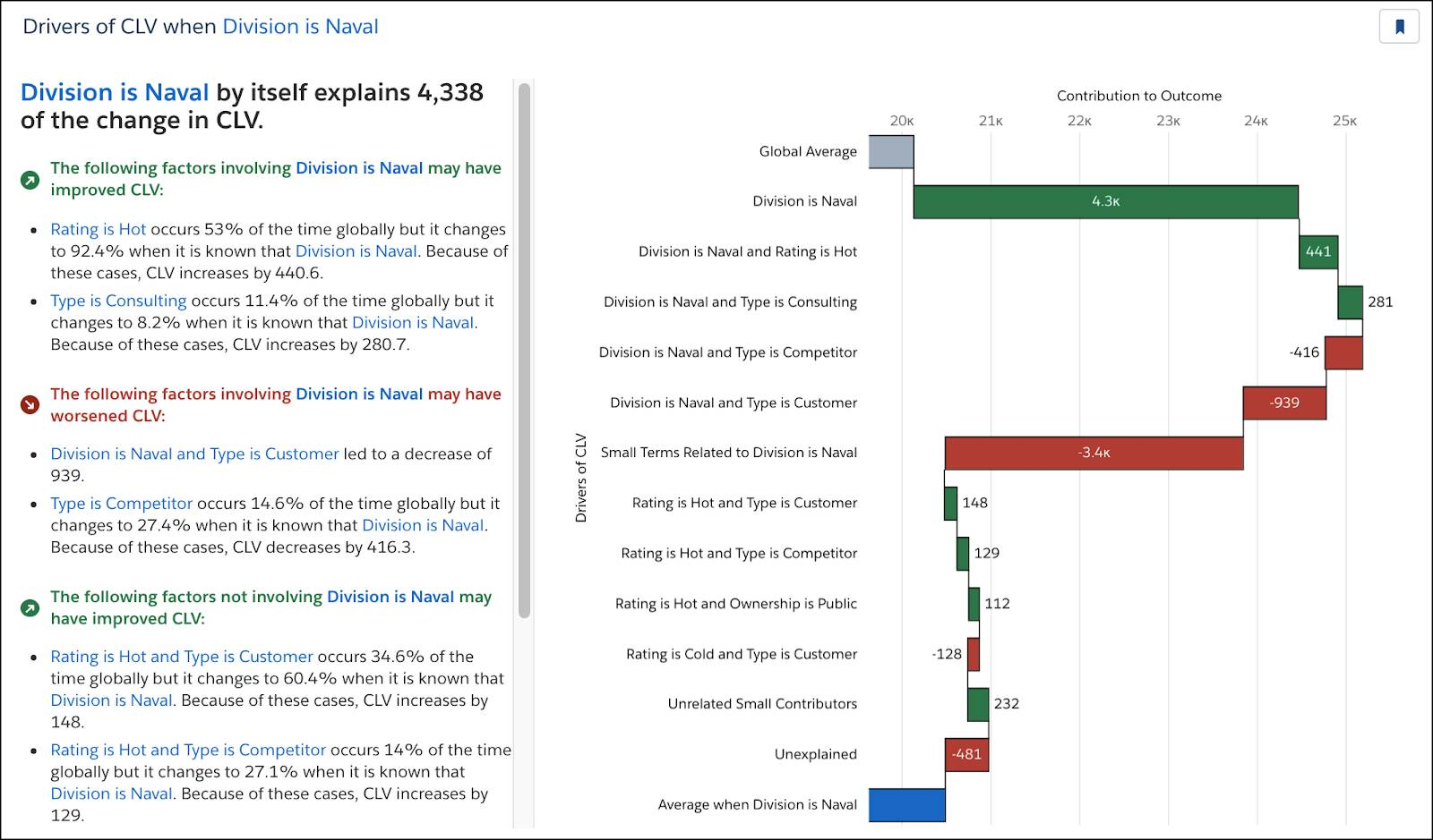 Division is Naval waterfall chart.