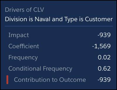 [Division is Naval and Type is Customer (ディビジョンが海軍かつ種類が顧客)]