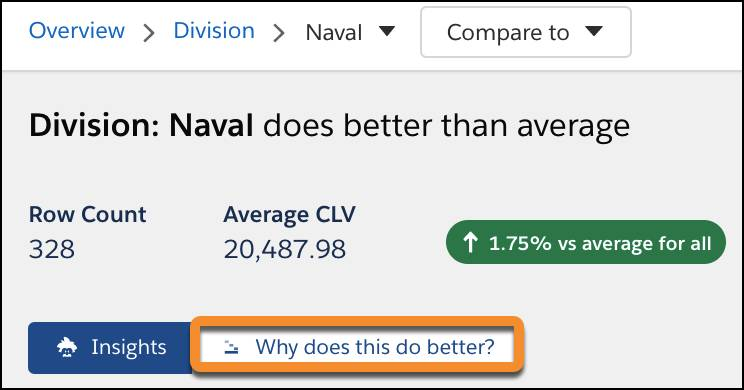 [Division is Naval (ディビジョンが海軍)] の場合の平均 CLV。