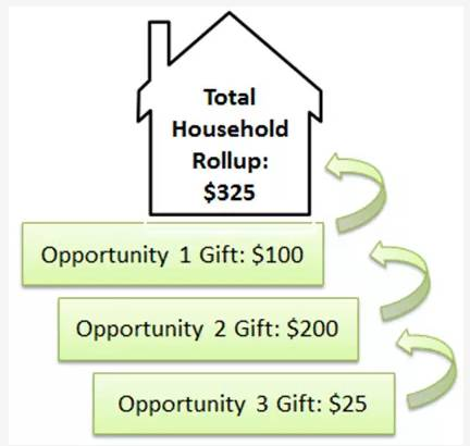 Three separate donations add up to one Household total.
