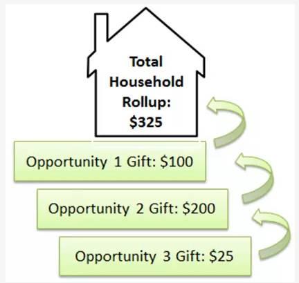 Drei separate Spenden addieren sich zu einem Gesamt-Haushalt auf.