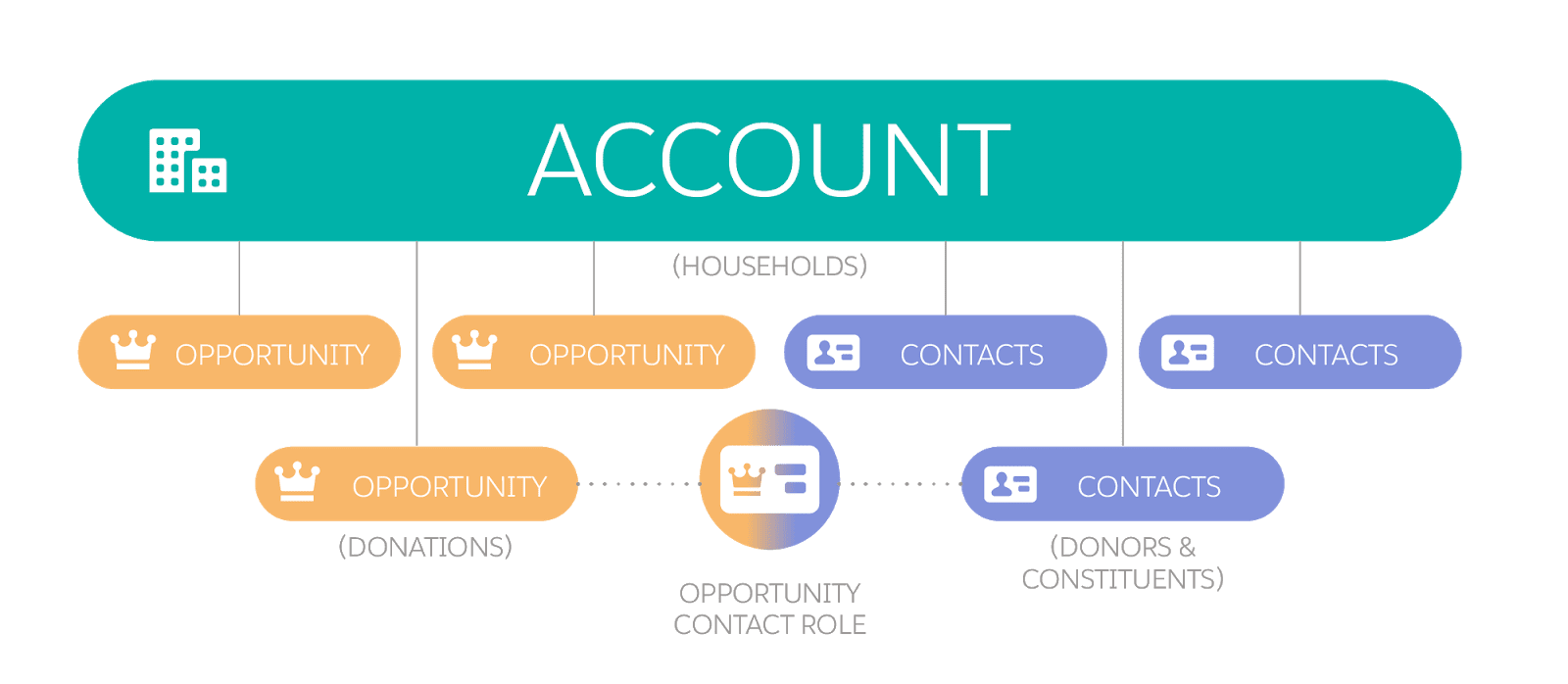 "Diagram illustrating the ""Household"" Account model."