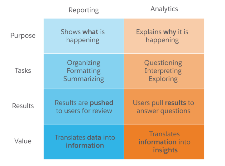 Two-column chart documenting the purpose, tasks, results, and value of Reporting & Analytics. Reporting Purpose: to show what is happening. Analytics Purpose: to explain why it is happening. Reporting Tasks: Organizing, Formatting, Summarizing. Analytics Tasks: Questioning, Interpreting, Exploring. Reporting Results: pushed to users for review. Analytics Results: pull results to answer questions. Reporting Value: translates data into information. Analytics Value: translated information into insights