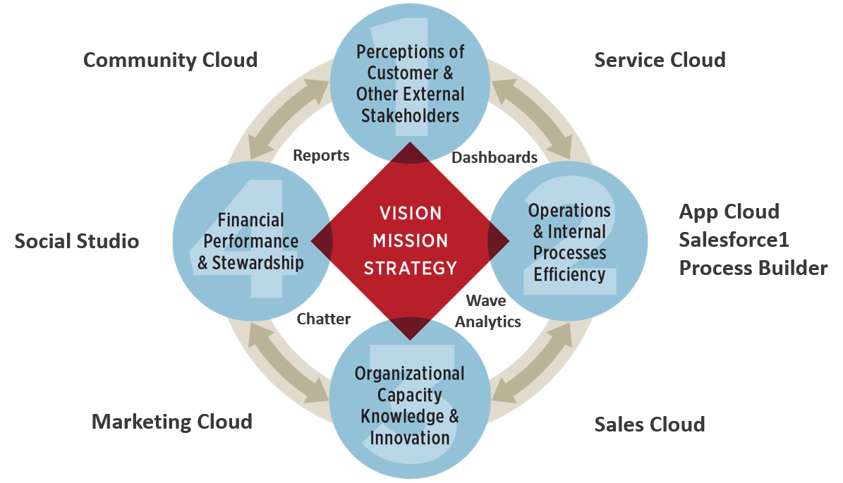 Vision Mission Strategy