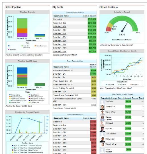 Salesforce Dashboard