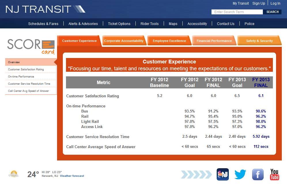 NJ Transit scorecard dashboard