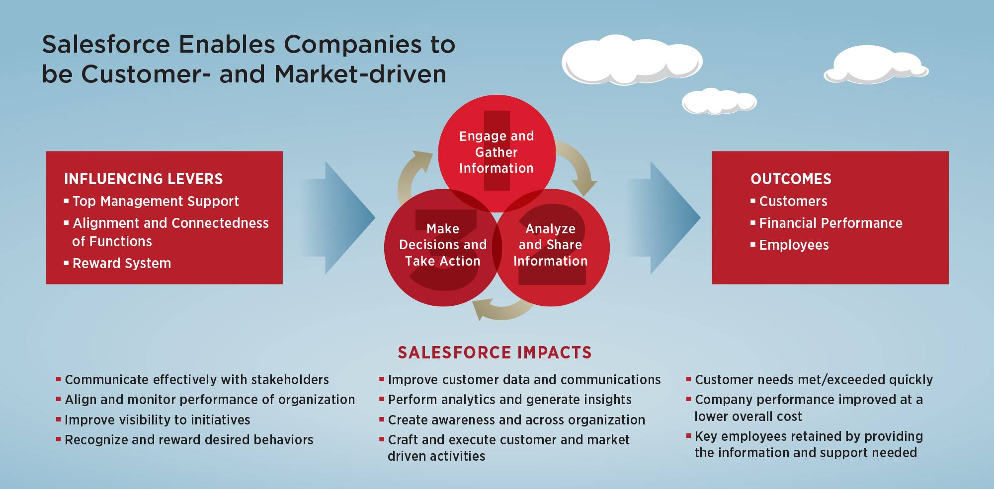 Salesforce enables companies to be customer- and market-driven