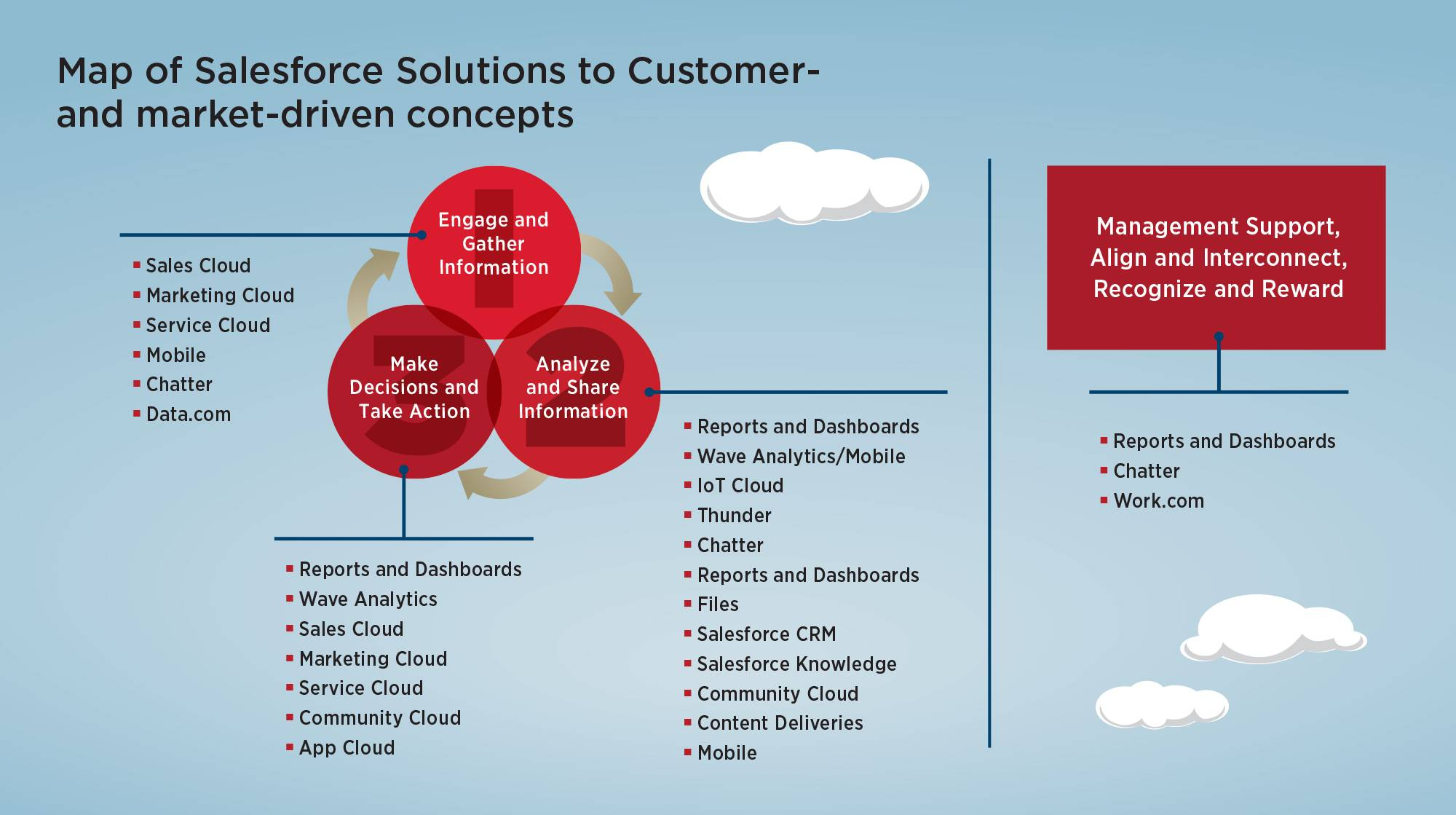 Map of Salesforce Solutions to Customer- and market-driven concepts