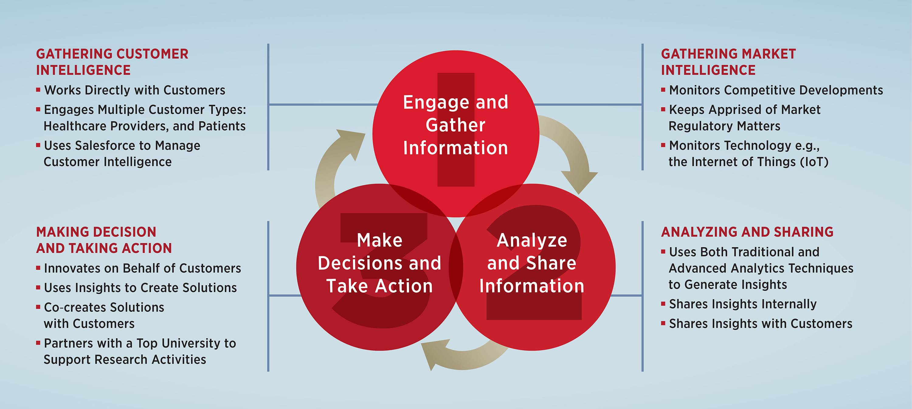 Engage and Gather Information, Analyze and Share Information, Make Decisions and Take Action