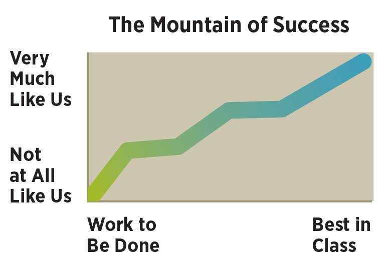 The Mountain of Success where the y axis ranges from Not at All Like Us at the bottom and Very Much Like Us at the top; and the x axis ranges from Work to Be Done to Best in Class