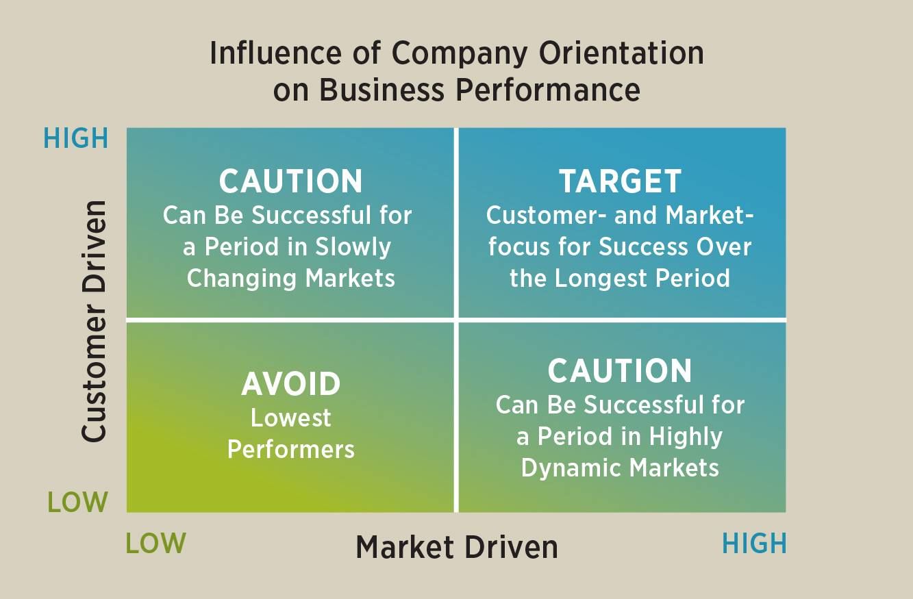 Influence of Company Orientation on Business Performance: y axis is customer driven, x axis is market driven