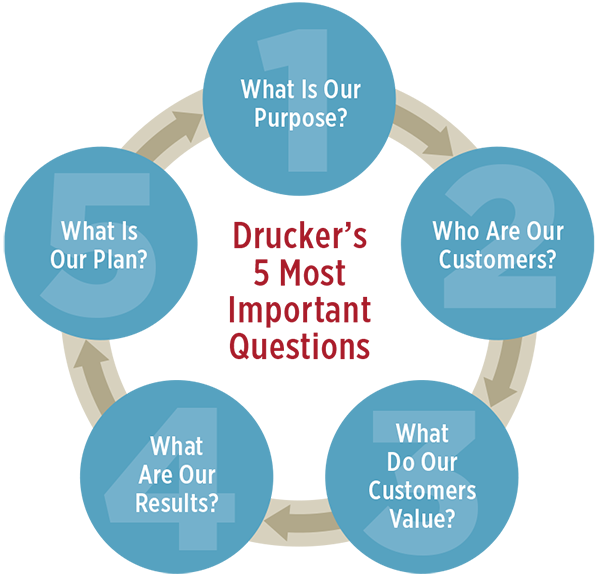 Drucker's 5 Most Important Questions