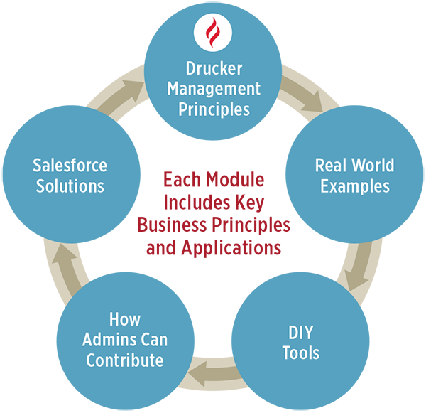 Each module includes key business principles and applications
