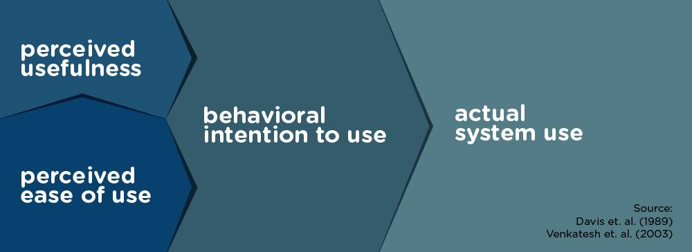 Percieved ease of use feeds perceived usefulness, which feeds behavioral intention to use, which feeds actual system use.