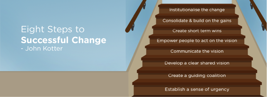 Eight steps to successful change