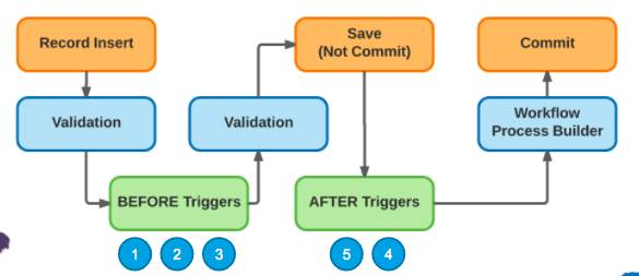 The triggers flow in Salesforce