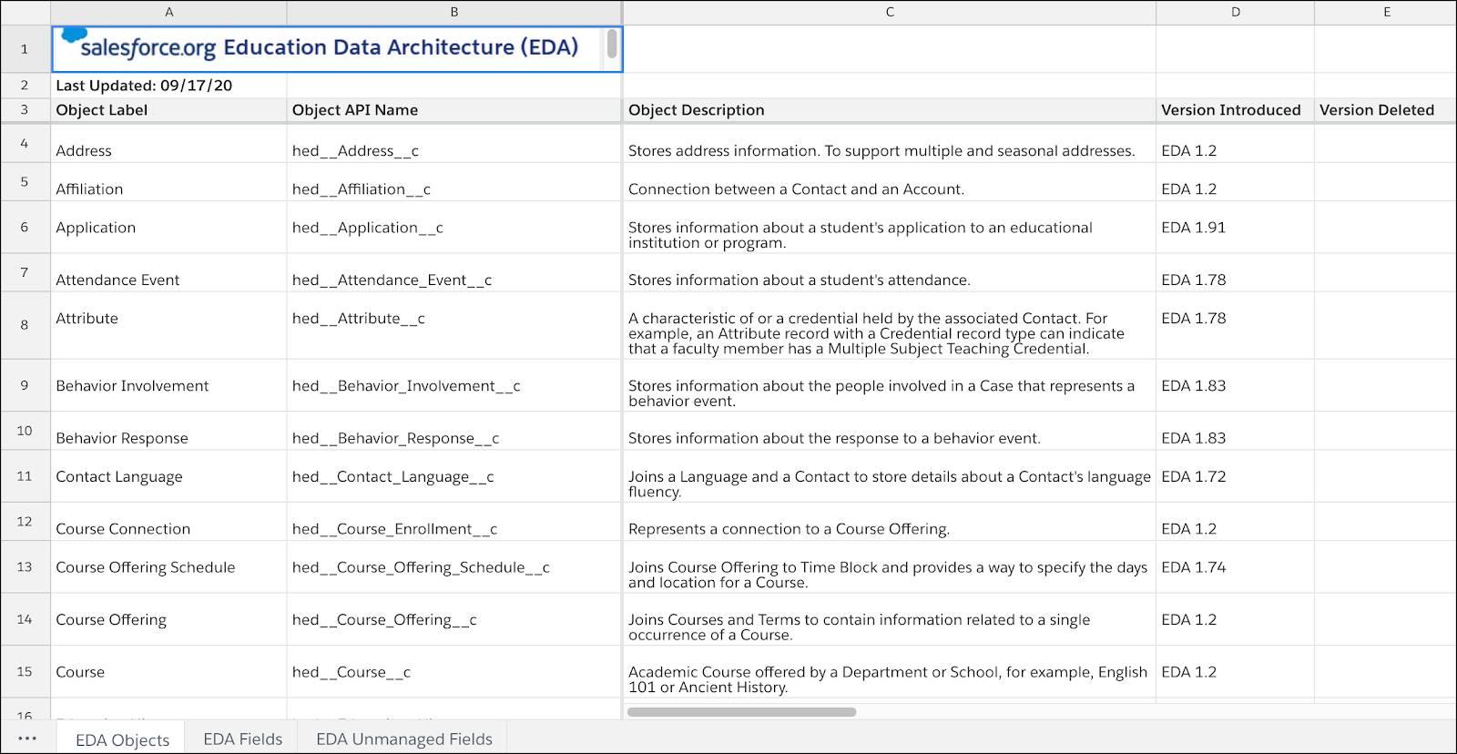 The EDA Data Dictionary