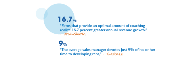 Image highlighting two statistics: 1. Firms that provide an optimal amount of coaching realize 16.7% greater annual revenue growth. 2. The average sales manager devotes just 9% of his or her time to developing reps.