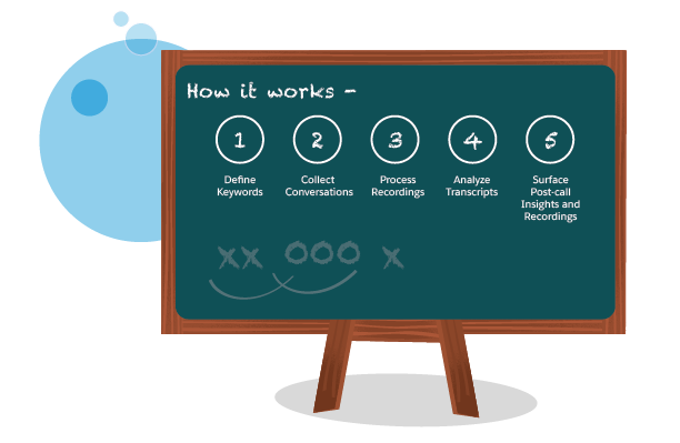 Image outlining how Einstein Call Coaching works: 1. Define keywords, 2. Aggregate conversations, 3. Process recordings, 4. Analyze transcripts, 5. Surface post-call insights and recordings
