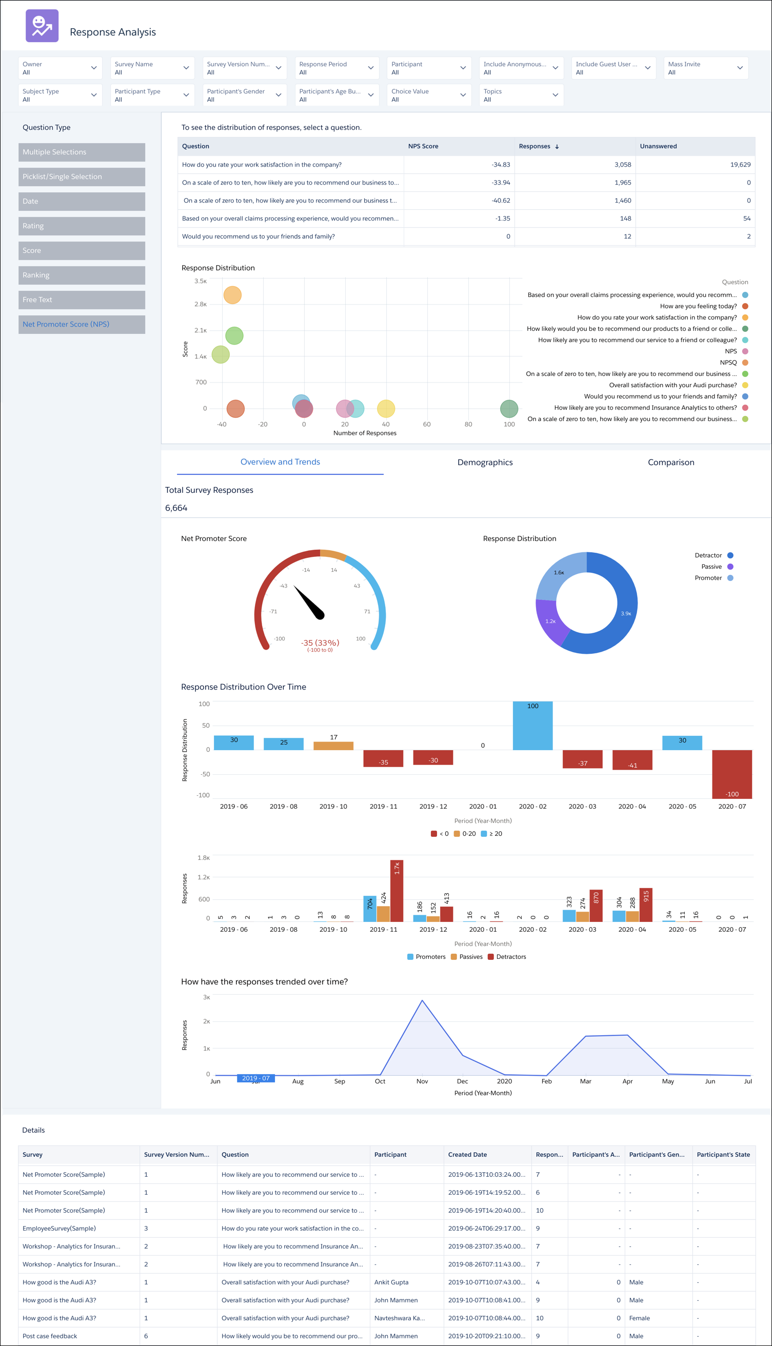 Example response analysis dashboard, which includes analysis of the Net Promoter Score of the company.