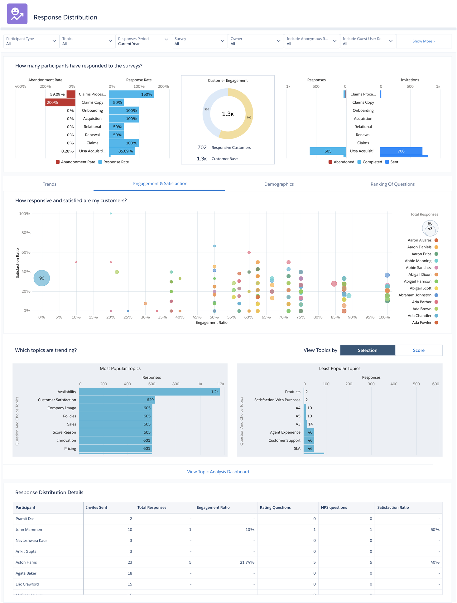 Example response distribution dashboard offering several graphs breaking down customer engagement.